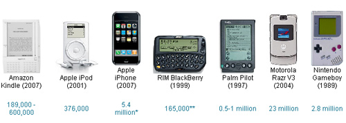 amazon kindle first year sales vs apple ipod, iphone, rim blackberry, palm pilot, motorola razr v3 and nintendo gameboy